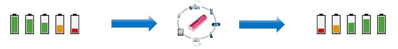 Potřebujete energii pro vašeho elektronického kamaráda? S Power Bank od Powerseed dobijete snadno například telefon (vč. iPad a iPhone), MP3/4 přehrávač, PDA a další digitální zařízení kdekoliv na cestách.