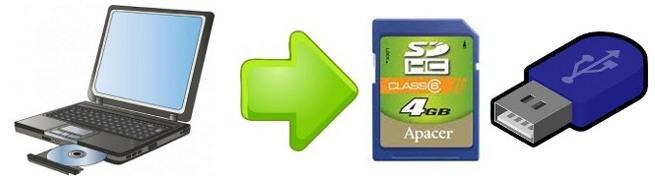 Kopírovaní hudby na karty SDHC nebo USB flash disk